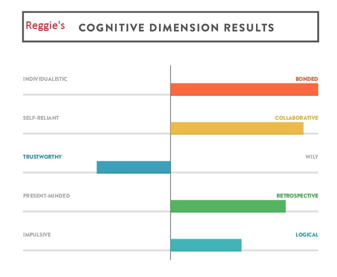 Reggie's results
